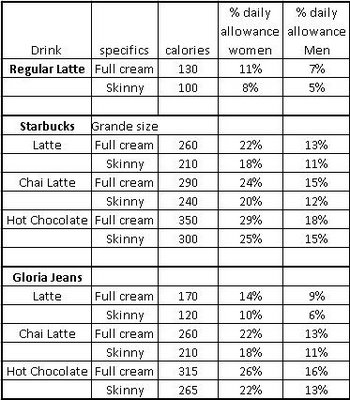 Diet to lose weight from arms